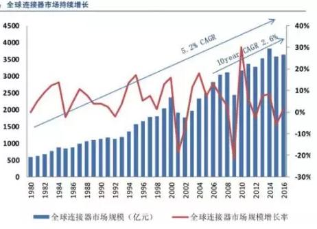 全球连接器市场持续增长,汽车连接器占比第一,应用型连接器是高端发展方向