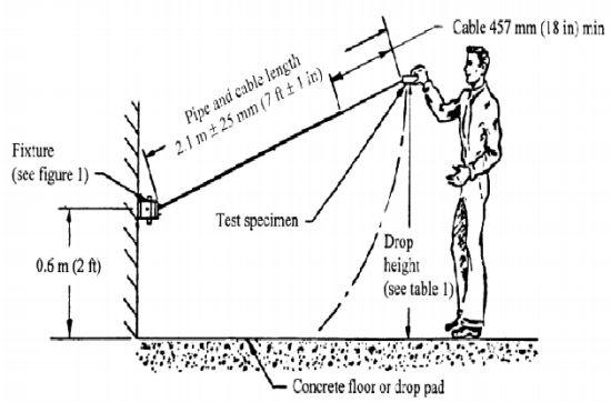 连接器接插件环境规范要求之碰撞试验