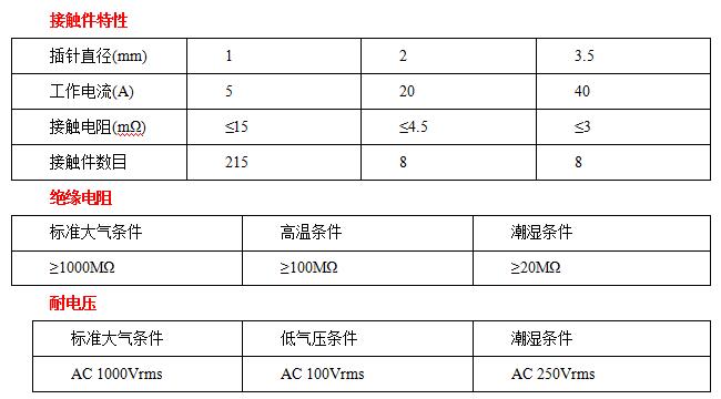 JF5-231分离脱落电连接器接插件
