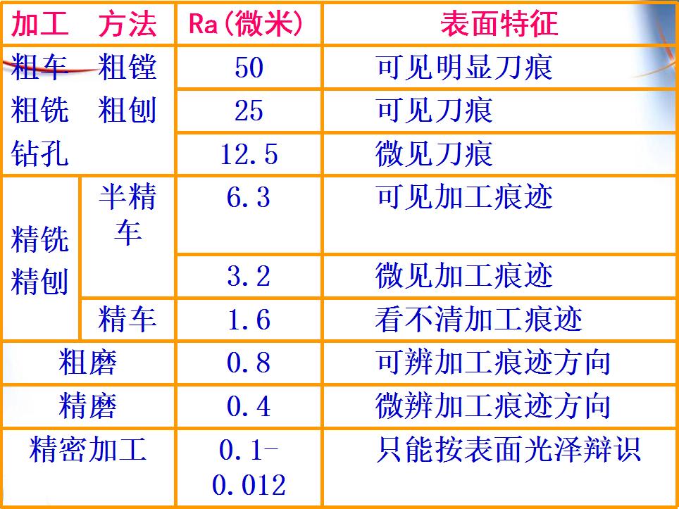 机加工中表面粗糙度对零件质量有什么影响?