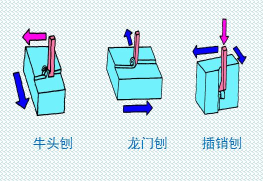 机械零件加工中的刨削加工工艺