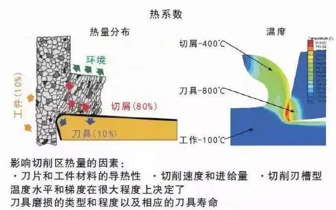 精密机器零件加工中如何降低切削温度?