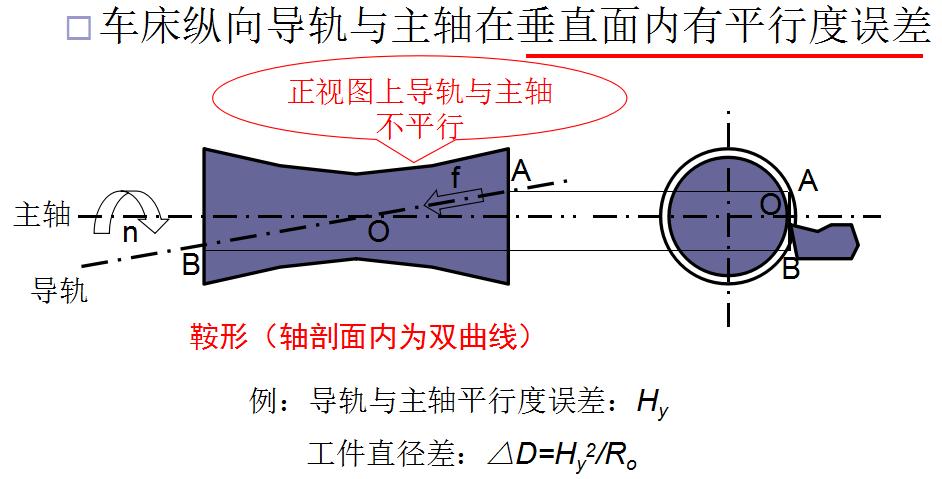 机械加工中成形运动间相对位置误差的影响